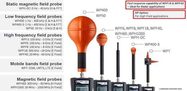 Όργανα μέτρησης κάθε συχνότητας ακτινοβολίας
