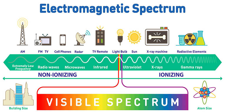 Electromagnetic fields spectrum