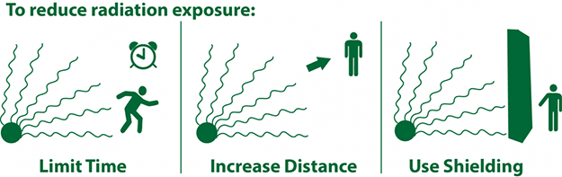 protecting yourself from radiation - keep distance from radiation sources