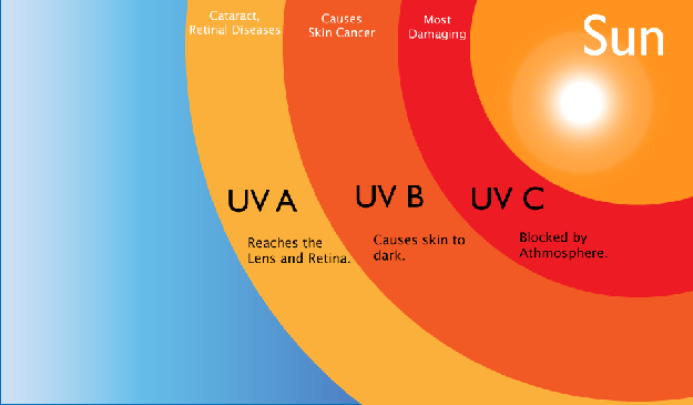 Solar ultraviolet light - UVA UVB UVC