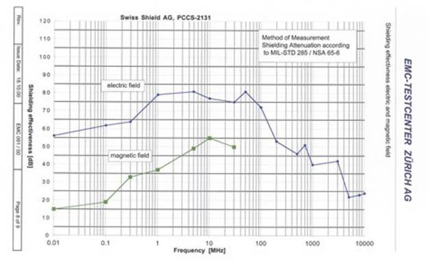 swiss radiation shield materials