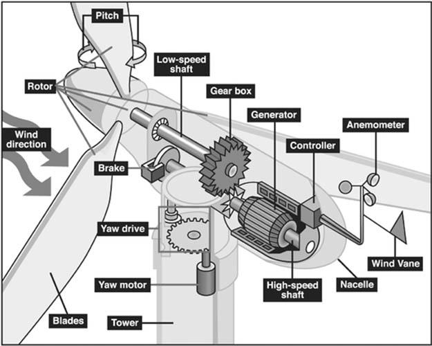 Generatore di energia elettrica a turbina eolica