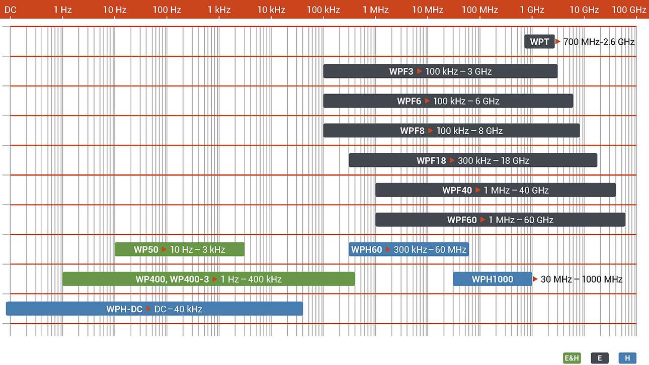 Схема зондов электромагнитного поля радиационной безопасности