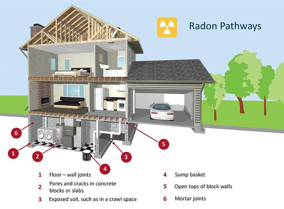 voies du radon dans les maisons